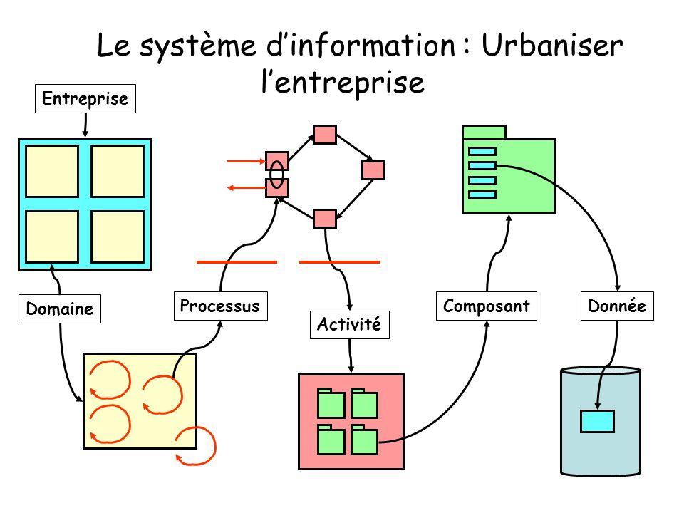 Le système dinformation : Urbaniser lentreprise Entreprise Domaine Processus Activité ComposantDonnée