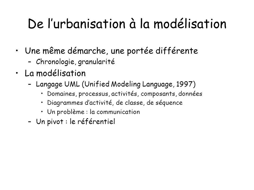 De lurbanisation à la modélisation Une même démarche, une portée différente –Chronologie, granularité La modélisation –Langage UML (Unified Modeling Language, 1997) Domaines, processus, activités, composants, données Diagrammes dactivité, de classe, de séquence Un problème : la communication –Un pivot : le référentiel