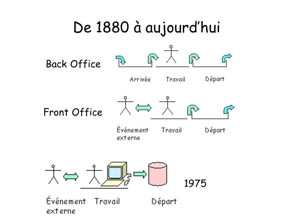 De 1880 à aujourdhui Back Office Front Office 1975