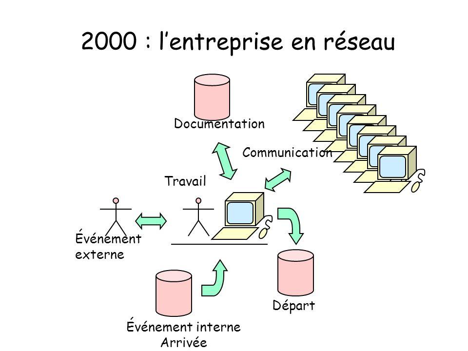 2000 : lentreprise en réseau Événement externe Départ Événement interne Arrivée Travail Documentation Communication
