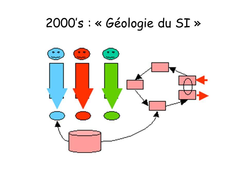 2000s : « Géologie du SI »