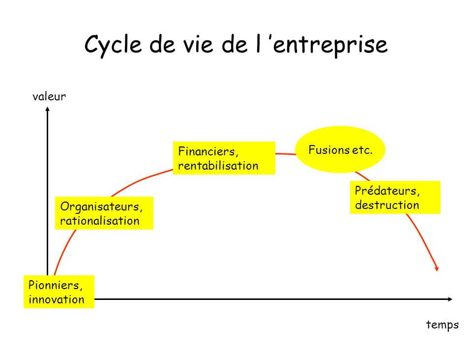 Cycle de vie de l entreprise Pionniers, innovation Organisateurs, rationalisation Financiers, rentabilisation Prédateurs, destruction valeur temps Fusions etc.