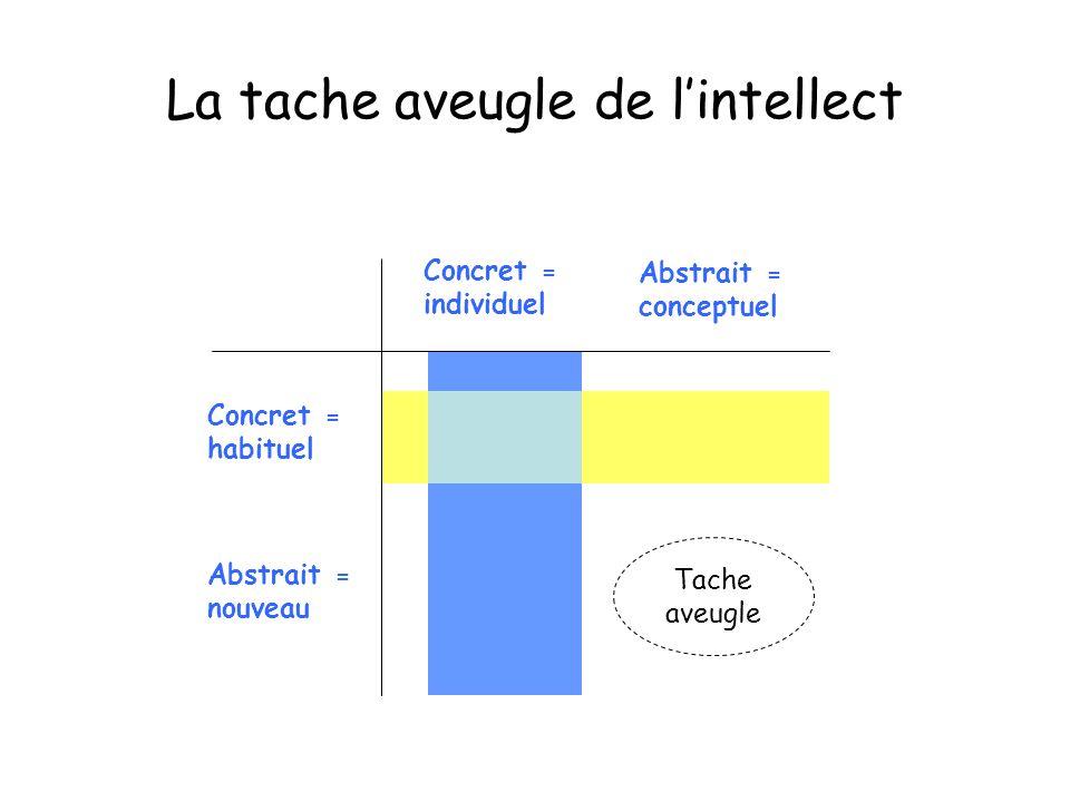 La tache aveugle de lintellect Concret = individuel Abstrait = conceptuel Abstrait = nouveau Concret = habituel Tache aveugle