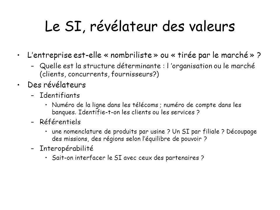 Le SI, révélateur des valeurs Lentreprise est-elle « nombriliste » ou « tirée par le marché » .