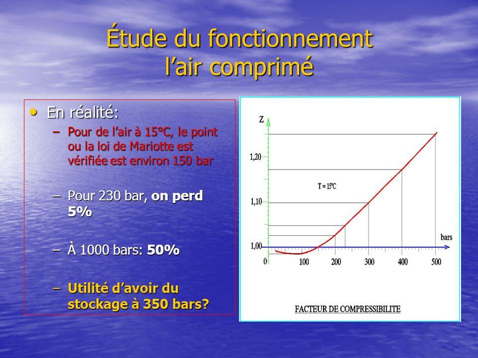 Étude du fonctionnement lair comprimé En réalité: En réalité: –Pour de lair à 15°C, le point ou la loi de Mariotte est vérifiée est environ 150 bar –P