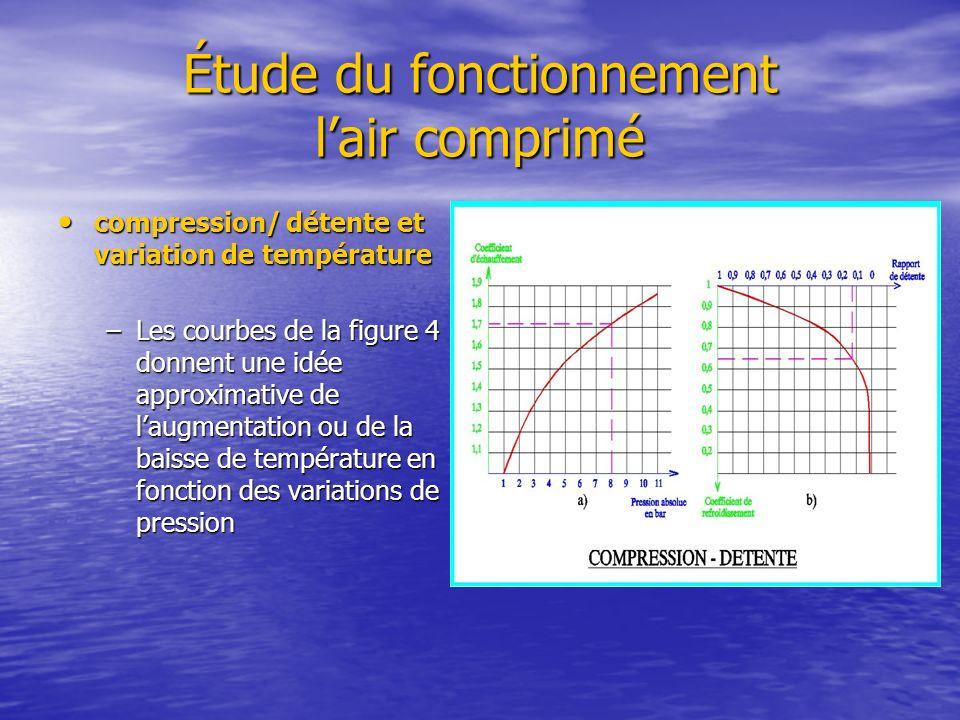 Étude du fonctionnement lair comprimé compression/ détente et variation de température compression/ détente et variation de température –Les courbes d