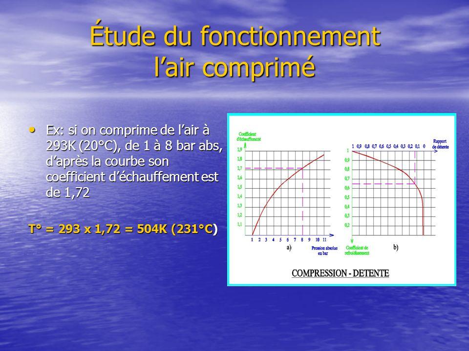 Étude du fonctionnement lair comprimé Ex: si on comprime de lair à 293K (20°C), de 1 à 8 bar abs, daprès la courbe son coefficient déchauffement est d