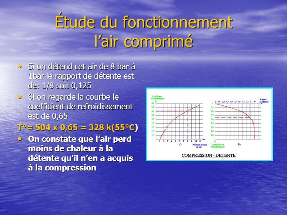Étude du fonctionnement lair comprimé Si on détend cet air de 8 bar à 1bar le rapport de détente est de: 1/8 soit 0,125 Si on détend cet air de 8 bar