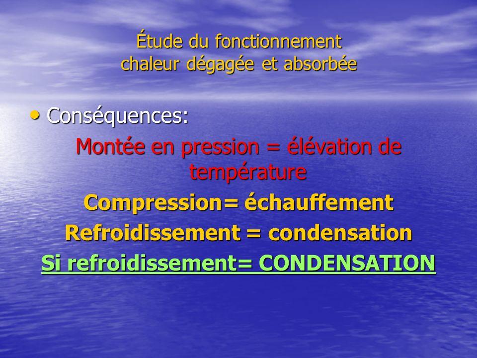 Étude du fonctionnement chaleur dégagée et absorbée Conséquences: Conséquences: Montée en pression = élévation de température Compression= échauffemen