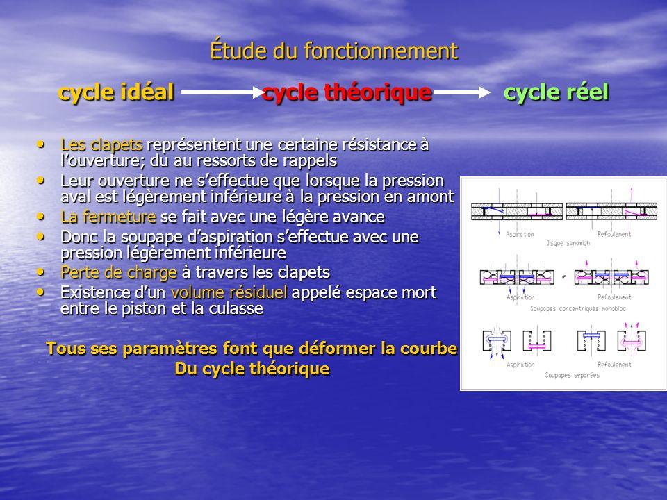 Étude du fonctionnement cycle idéal cycle théorique cycle réel Les clapets représentent une certaine résistance à louverture; du au ressorts de rappel