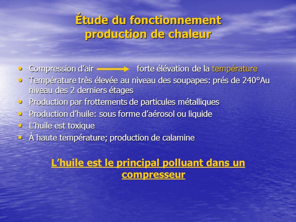 Étude du fonctionnement production de chaleur Compression dair forte élévation de la température Compression dair forte élévation de la température Te