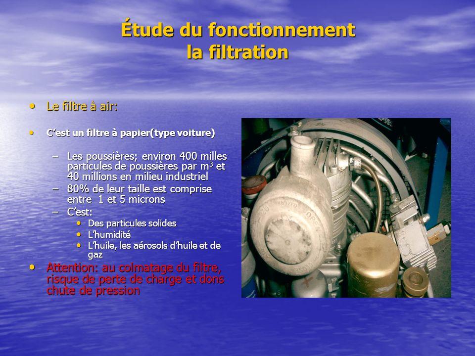 Étude du fonctionnement la filtration Le filtre à air: Le filtre à air: Cest un filtre à papier(type voiture) Cest un filtre à papier(type voiture) –L