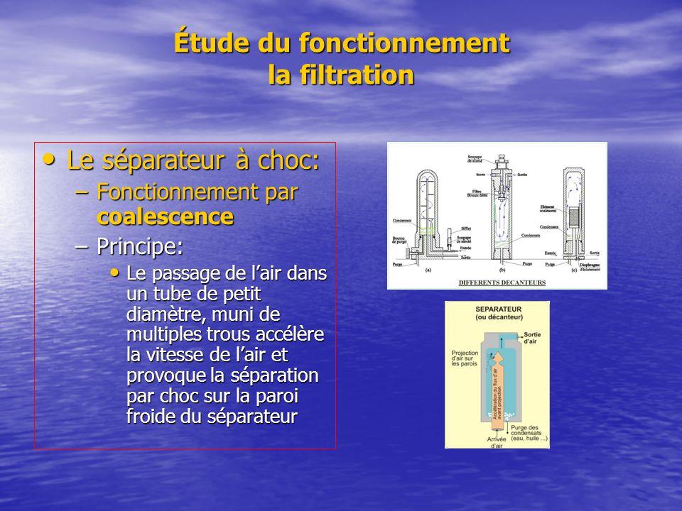 Étude du fonctionnement la filtration Le séparateur à choc: Le séparateur à choc: –Fonctionnement par coalescence –Principe: Le passage de lair dans u