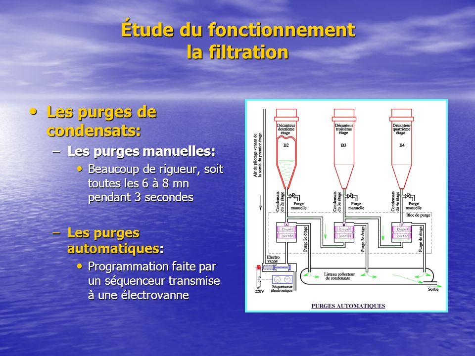 Étude du fonctionnement la filtration Les purges de condensats: Les purges de condensats: –Les purges manuelles: Beaucoup de rigueur, soit toutes les