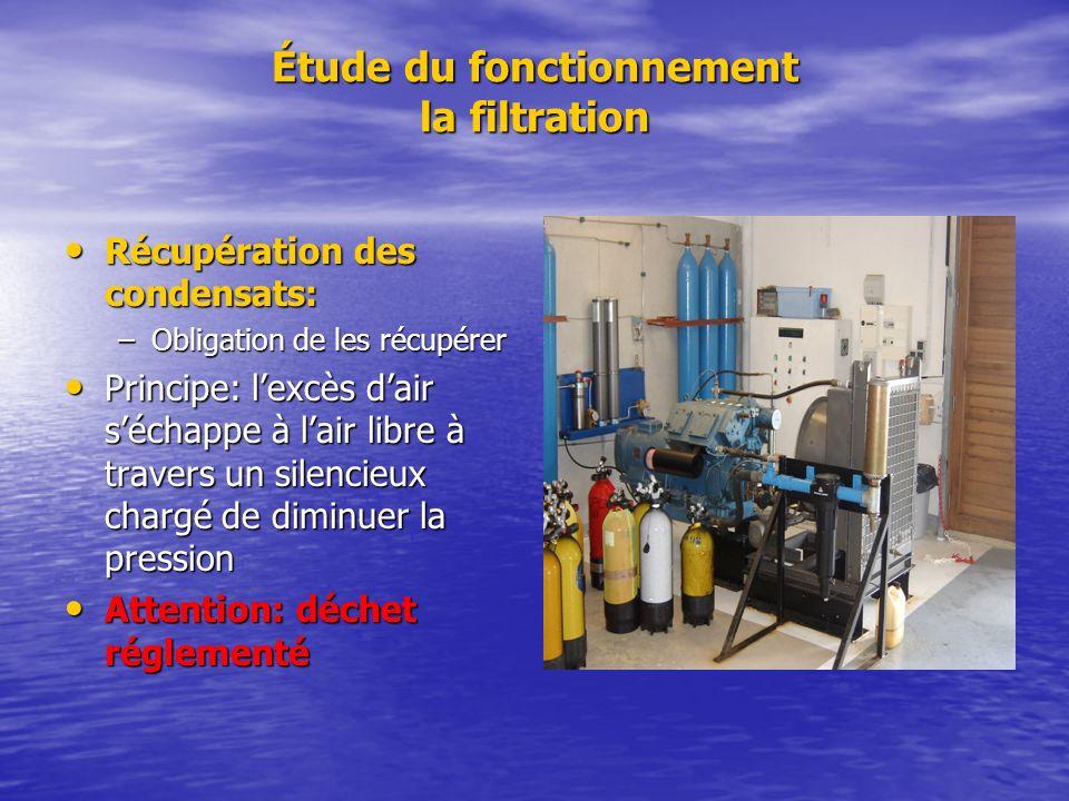 Étude du fonctionnement la filtration Récupération des condensats: Récupération des condensats: –Obligation de les récupérer Principe: lexcès dair séc