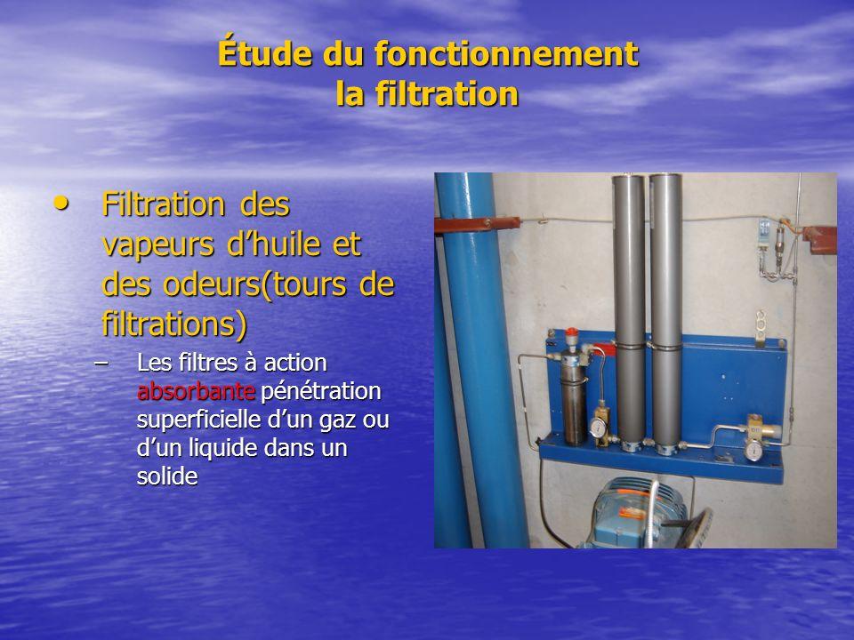 Étude du fonctionnement la filtration Filtration des vapeurs dhuile et des odeurs(tours de filtrations) Filtration des vapeurs dhuile et des odeurs(to