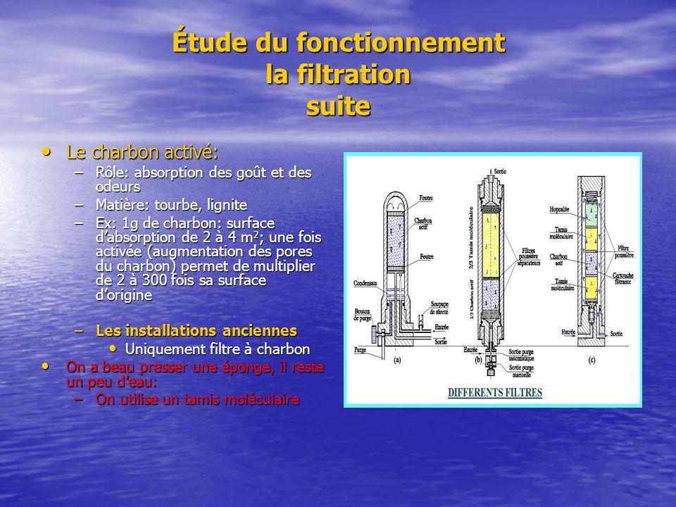 Étude du fonctionnement la filtration suite Le charbon activé: Le charbon activé: –Rôle: absorption des goût et des odeurs –Matière: tourbe, lignite –
