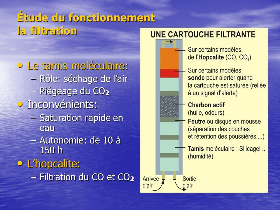 Étude du fonctionnement la filtration Le tamis moléculaire: Le tamis moléculaire: –Rôle: séchage de lair –Piégeage du CO 2 Inconvénients: Inconvénient
