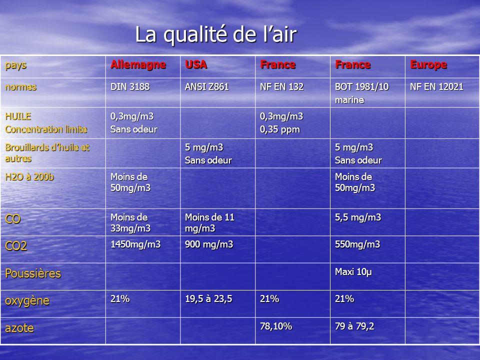 La qualité de lair paysAllemagneUSAFranceFranceEurope normes DIN 3188 ANSI Z861 NF EN 132 BOT 1981/10 marine NF EN 12021 HUILE Concentration limite 0,