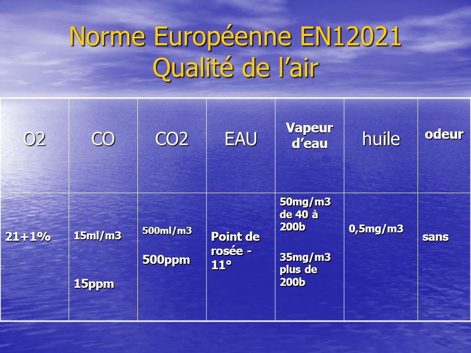 Norme Européenne EN12021 Qualité de lair O2COCO2EAU Vapeur deau huileodeur 21+1%15ml/m3 15ppm500ml/m3500ppm Point de rosée - 11° 50mg/m3 de 40 à 200b