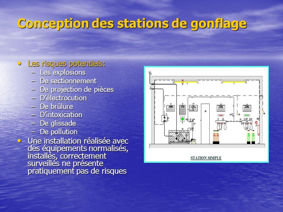 Conception des stations de gonflage Les risques potentiels: Les risques potentiels: –Les explosions –De sectionnement –De projection de pièces –Délect