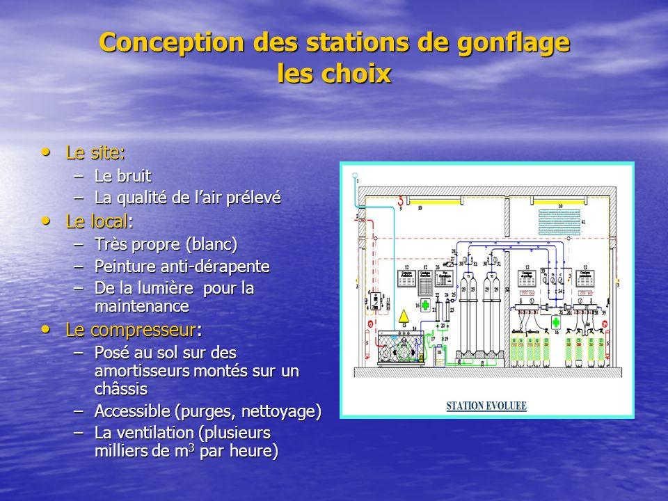 Conception des stations de gonflage les choix Le site: Le site: –Le bruit –La qualité de lair prélevé Le local: Le local: –Très propre (blanc) –Peintu