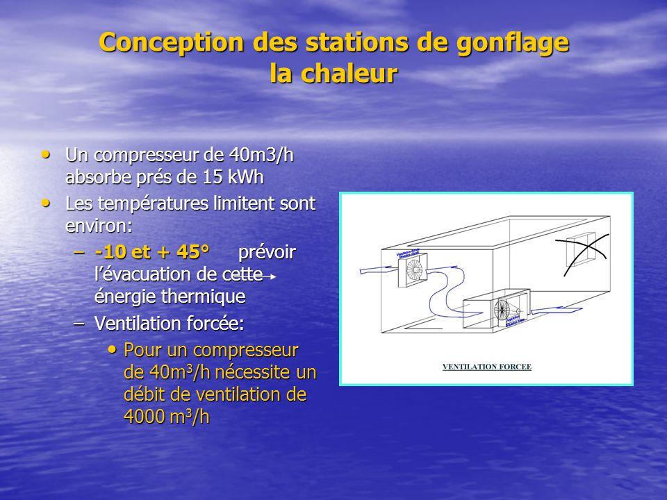 Conception des stations de gonflage la chaleur Un compresseur de 40m3/h absorbe prés de 15 kWh Un compresseur de 40m3/h absorbe prés de 15 kWh Les tem