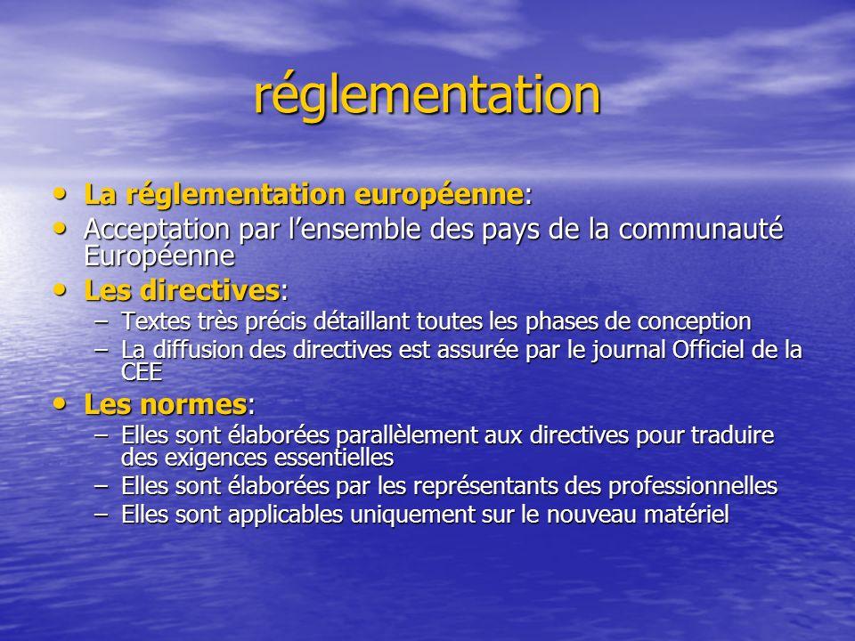 réglementation La réglementation européenne: La réglementation européenne: Acceptation par lensemble des pays de la communauté Européenne Acceptation