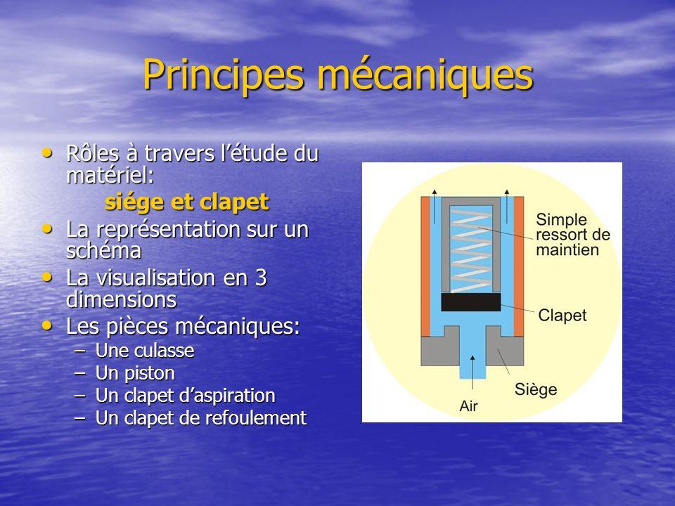 Principes mécaniques Rôles à travers létude du matériel: Rôles à travers létude du matériel: siége et clapet siége et clapet La représentation sur un
