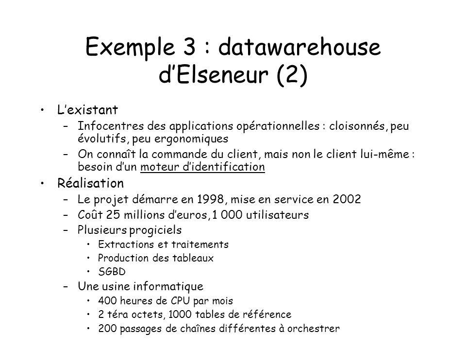Exemple 3 : datawarehouse dElseneur (2) Lexistant –Infocentres des applications opérationnelles : cloisonnés, peu évolutifs, peu ergonomiques –On conn