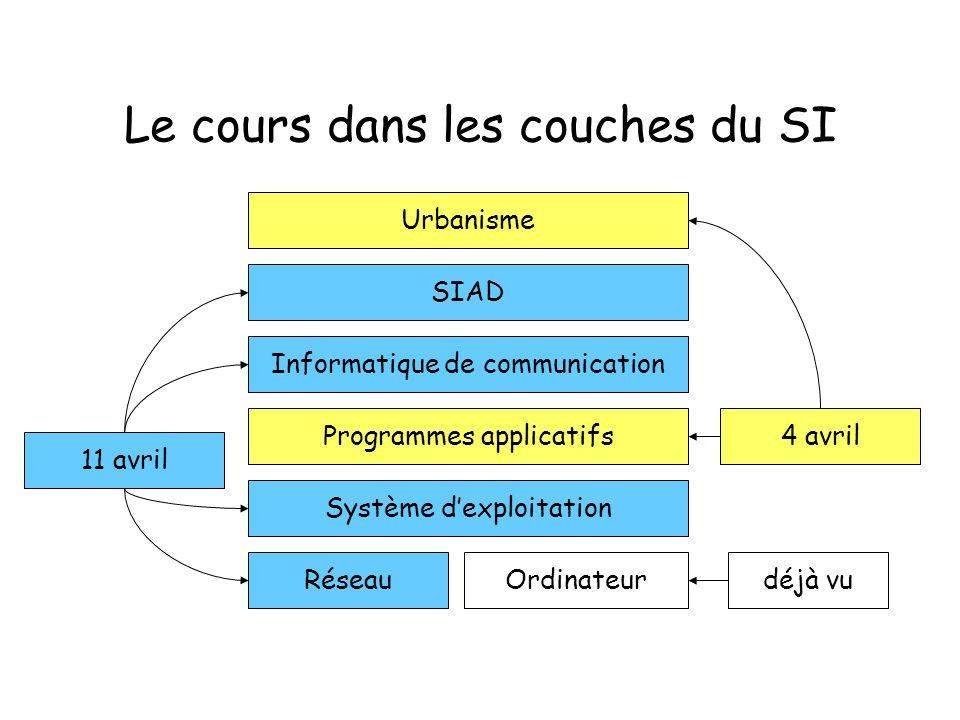 Le cours dans les couches du SI Système dexploitation OrdinateurRéseau Programmes applicatifs Informatique de communication SIAD 4 avril 11 avril déjà