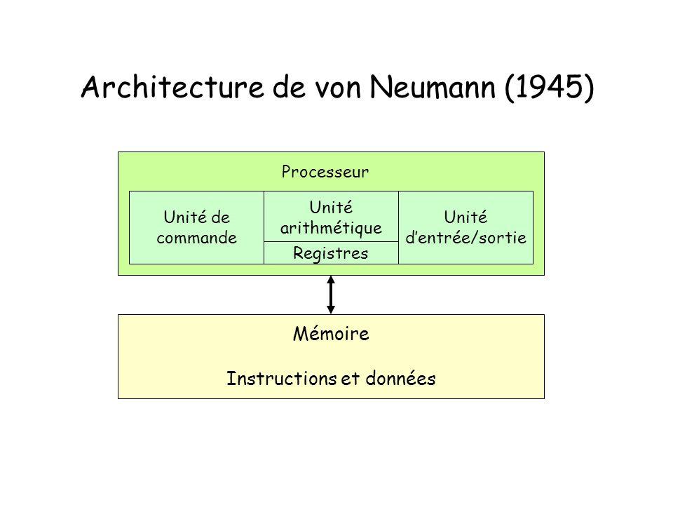 Architecture de von Neumann (1945) Mémoire Instructions et données Unité de commande Unité arithmétique Unité dentrée/sortie Processeur Registres