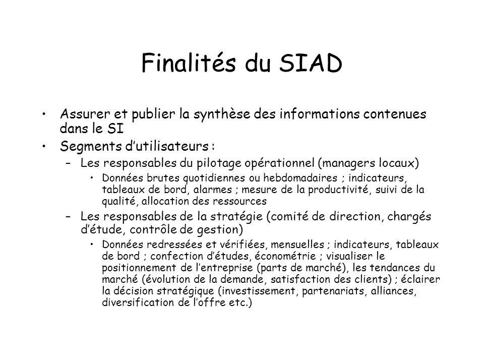 Finalités du SIAD Assurer et publier la synthèse des informations contenues dans le SI Segments dutilisateurs : –Les responsables du pilotage opératio