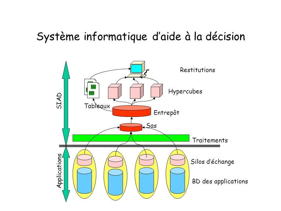 Système informatique daide à la décision SIAD Applications Hypercubes Entrepôt Traitements Silos déchange BD des applications Restitutions Sas Tableau