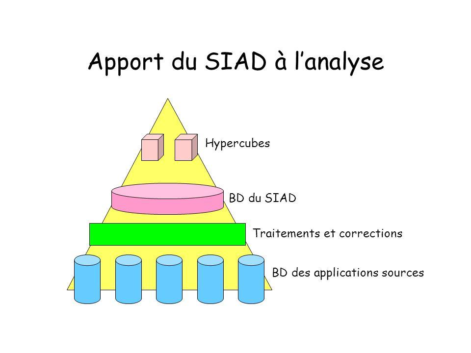 Apport du SIAD à lanalyse Hypercubes BD du SIAD Traitements et corrections BD des applications sources
