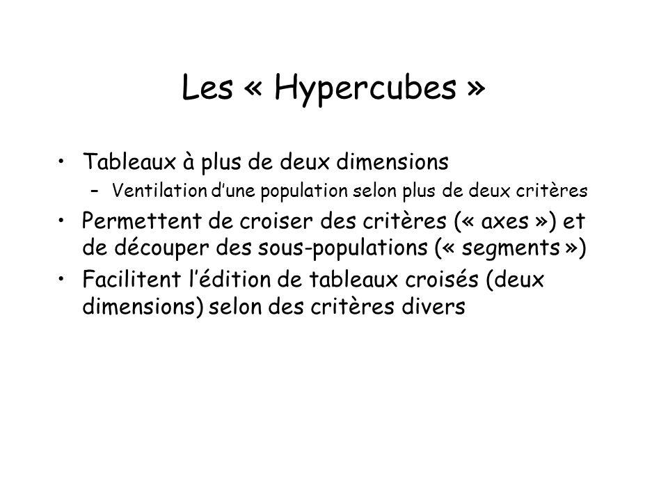 Les « Hypercubes » Tableaux à plus de deux dimensions –Ventilation dune population selon plus de deux critères Permettent de croiser des critères (« a