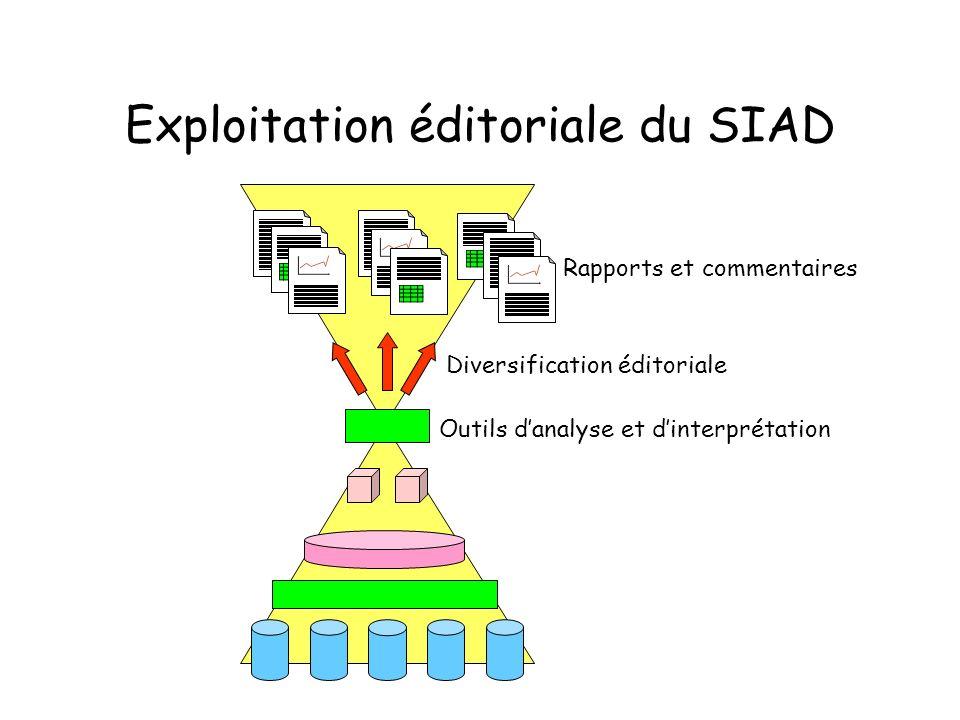 Exploitation éditoriale du SIAD Outils danalyse et dinterprétation Diversification éditoriale Rapports et commentaires