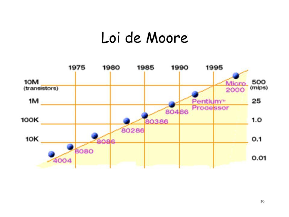 19 Loi de Moore