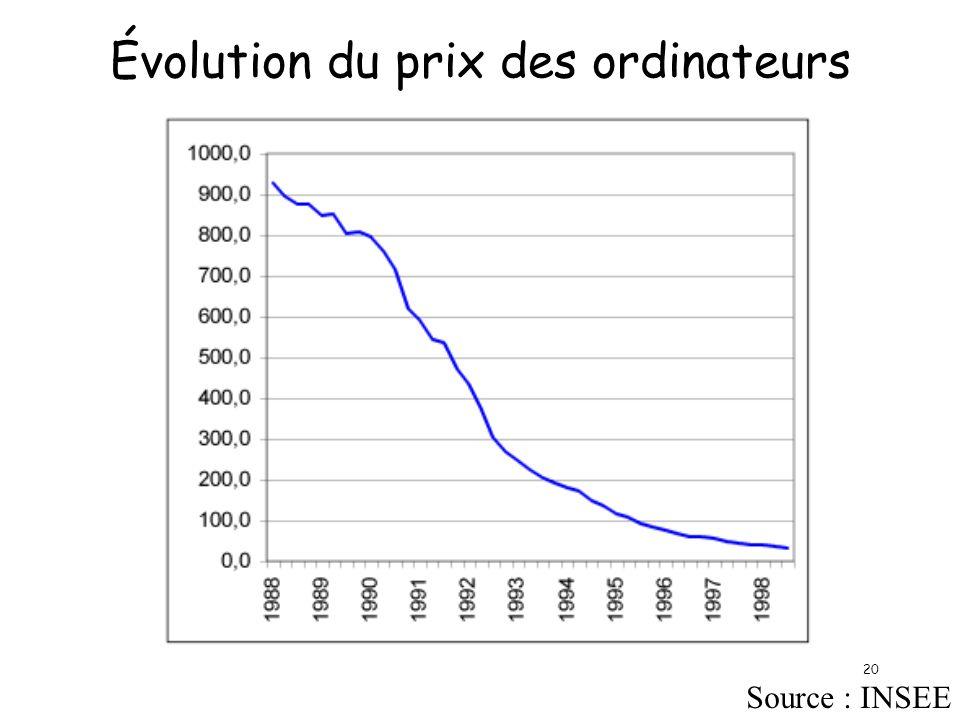 20 Évolution du prix des ordinateurs Source : INSEE