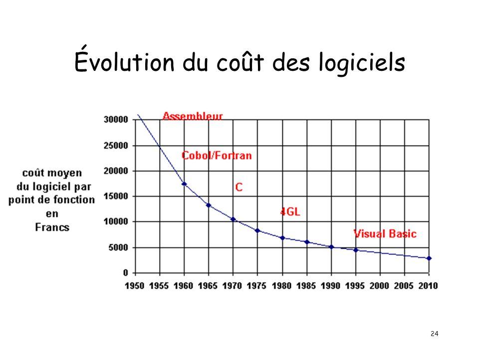 24 Évolution du coût des logiciels
