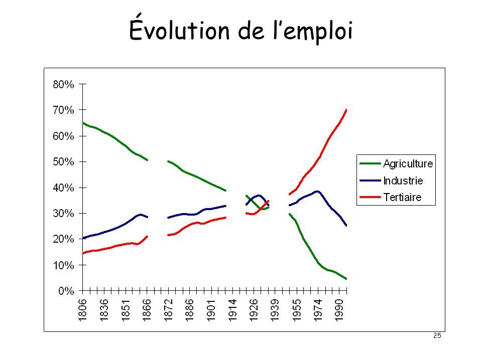 25 Évolution de lemploi