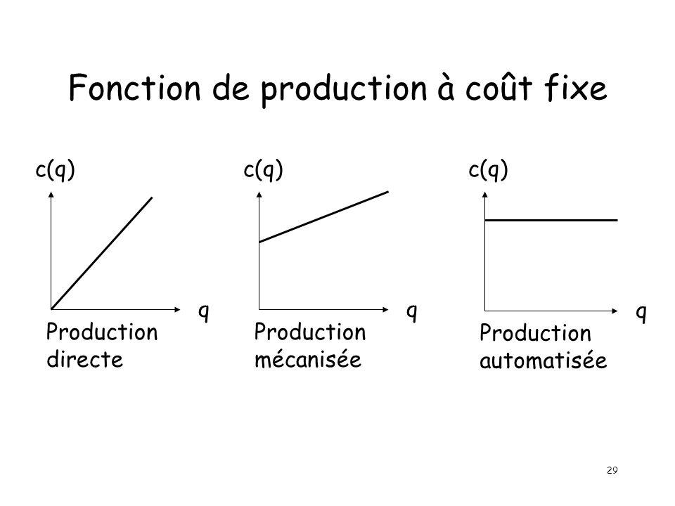 29 Fonction de production à coût fixe q c(q) Production directe q c(q) Production mécanisée q c(q) Production automatisée