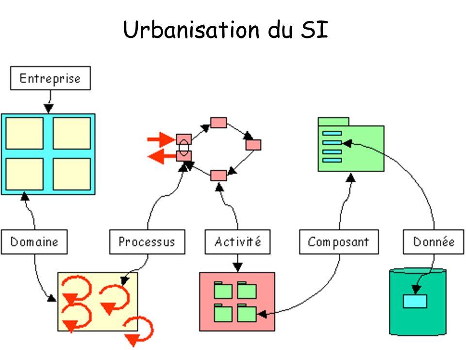 Urbanisation du SI