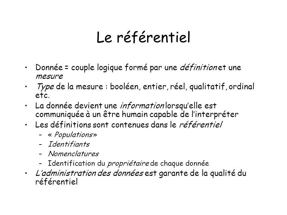 Le référentiel Donnée = couple logique formé par une définition et une mesure Type de la mesure : booléen, entier, réel, qualitatif, ordinal etc.