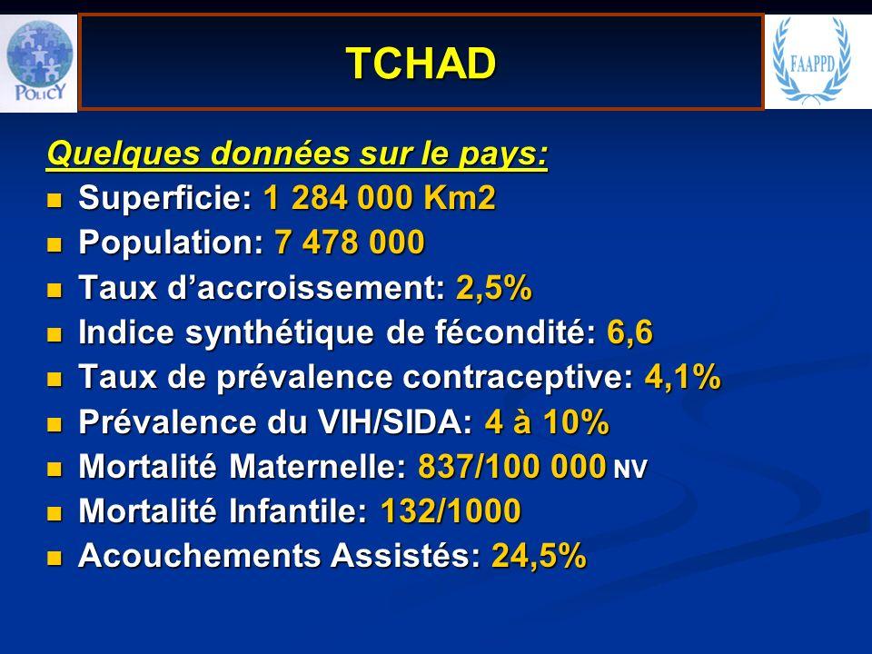 Quelques données sur le pays: Superficie: 1 284 000 Km2 Superficie: 1 284 000 Km2 Population: 7 478 000 Population: 7 478 000 Taux daccroissement: 2,5% Taux daccroissement: 2,5% Indice synthétique de fécondité: 6,6 Indice synthétique de fécondité: 6,6 Taux de prévalence contraceptive: 4,1% Taux de prévalence contraceptive: 4,1% Prévalence du VIH/SIDA: 4 à 10% Prévalence du VIH/SIDA: 4 à 10% Mortalité Maternelle: 837/100 000 NV Mortalité Maternelle: 837/100 000 NV Mortalité Infantile: 132/1000 Mortalité Infantile: 132/1000 Acouchements Assistés: 24,5% Acouchements Assistés: 24,5% TCHAD