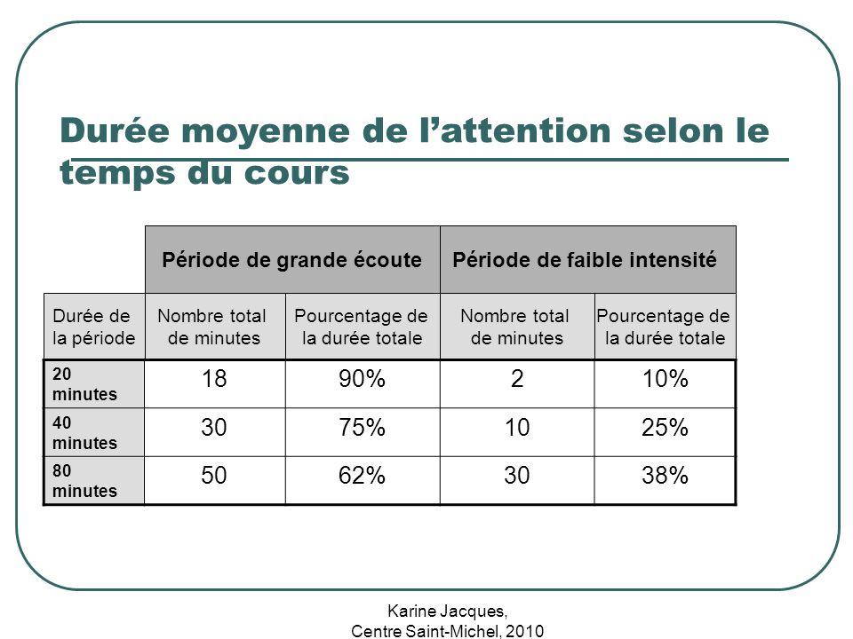 Karine Jacques, Centre Saint-Michel, 2010 Durée moyenne de lattention selon le temps du cours Période de grande écoutePériode de faible intensité Duré
