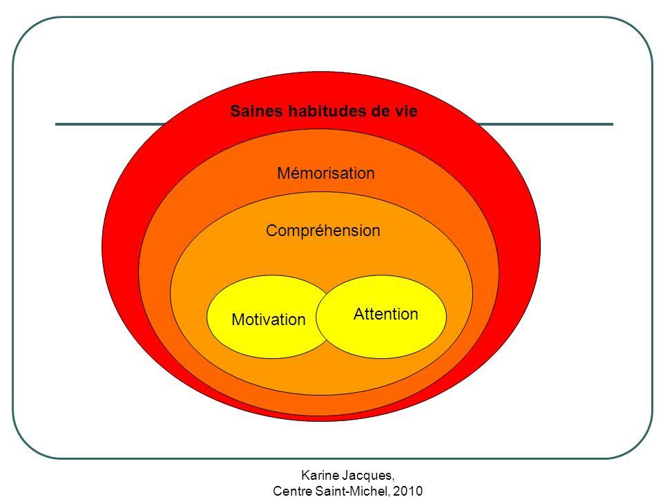 Karine Jacques, Centre Saint-Michel, 2010 Motivation Attention Compréhension Mémorisation Saines habitudes de vie