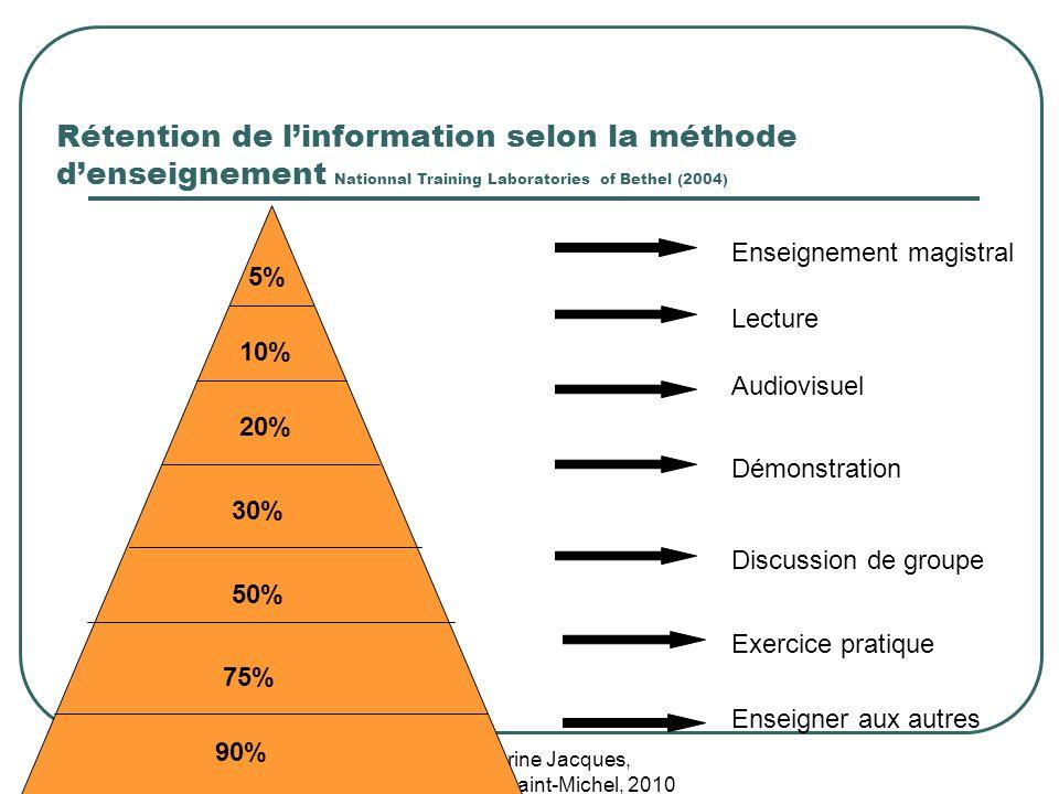 Karine Jacques, Centre Saint-Michel, 2010 Rétention de linformation selon la méthode denseignement Nationnal Training Laboratories of Bethel (2004) 5%
