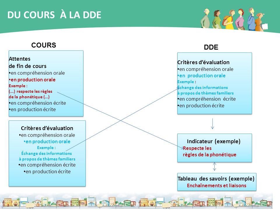 4 DU COURS À LA DDE COURS DDE Attentes de fin de cours en compréhension orale en production orale Exemple : (...) respecte les règles de la phonétique