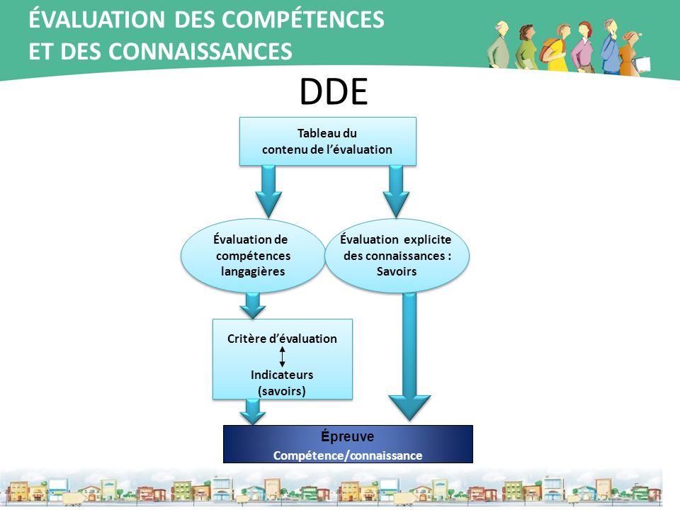 DDE 5 Évaluation de compétences langagières Évaluation de compétences langagières Critère dévaluation Indicateurs (savoirs) Critère dévaluation Indica